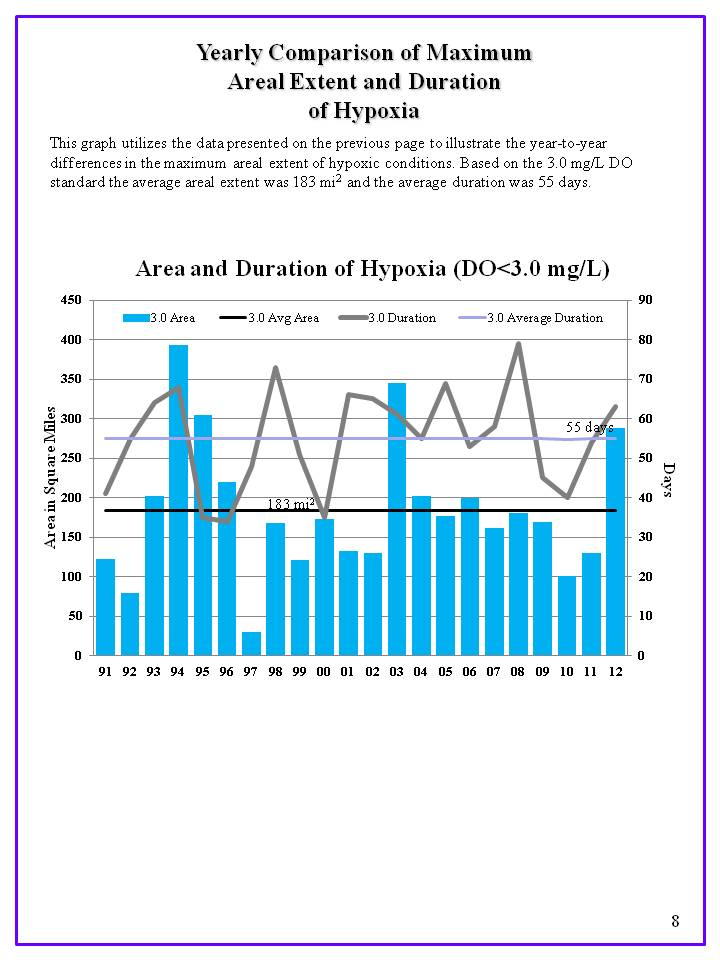Graph showing the maximum areal extent of hypoxia over the last two decadesGraph: CTDEEP