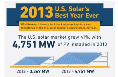Solar's Best Year Ever (click for more)