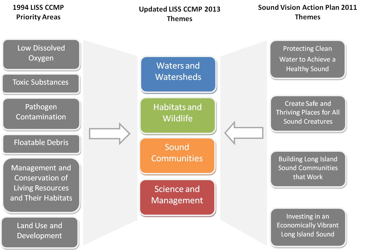 Four themes emerged in the Long Island Sound Study's CCMP.