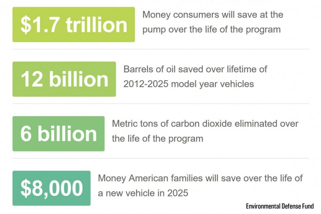 Numbers from Environmental Defense Fund on consumer and environmental benefits of Clean Car standards