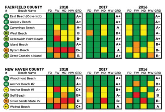 Beach Report grades